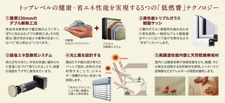 TNP5つの性能